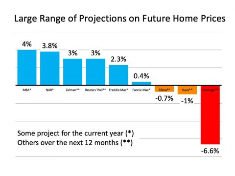 What Are Experts Saying about Home Prices? | Simplifying The Market