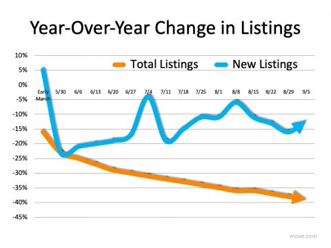 How Low Inventory Can Affect The Housing Market This Fall |  Simplifying The Market