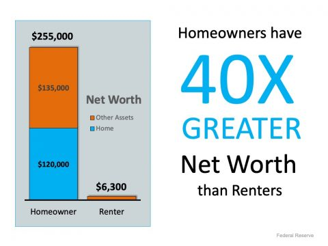 Net worth of Homeowner Is 40x Greater Than Tenant |  Simplifying The Market