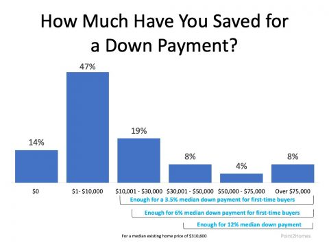 Do You Have Enough Money Saved for Down Payment?  |  Simplifying The Market